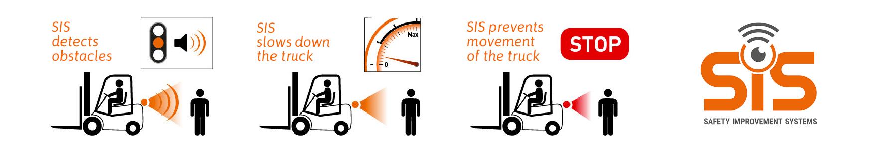 JK Logistika Bezpečnostní antikolizní systém SIS 4